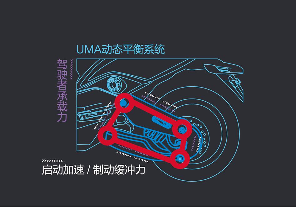 UMA dynamic balance system